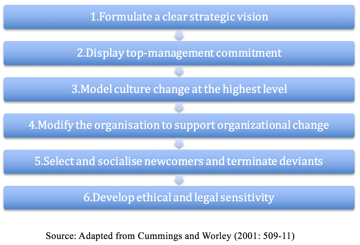 organizational change case study nokia Change management case studies- culture use of teleworking and organizational change and to find solutions and evaluate possible organizational and.